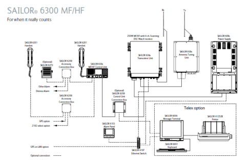 sailor-6300-mf-hf-system-overview-490x312